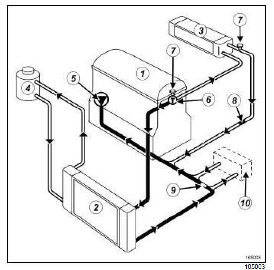 rta renault scenic 2  circuit de refroidissement du moteur   sch u00e9ma fonctionnel